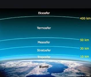 pengertian-lapisan-atmosfer